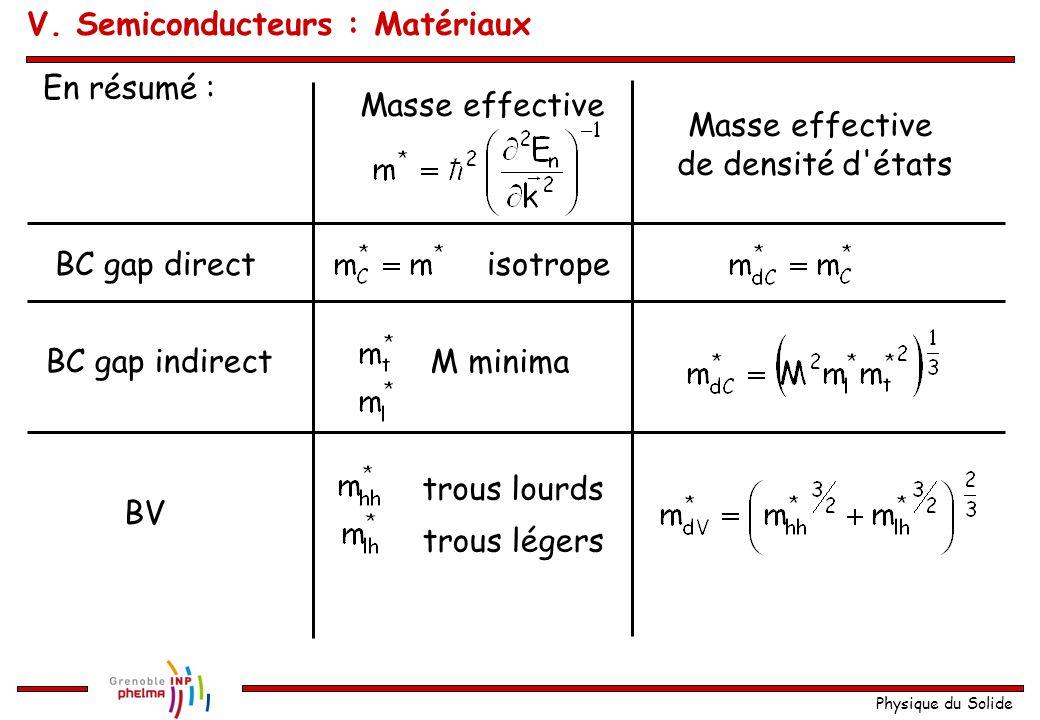 Physique du Solide En résumé : BC gap direct BC gap indirect BV Masse effective de densité d'états isotrope M minima trous lourds trous légers V. Semi