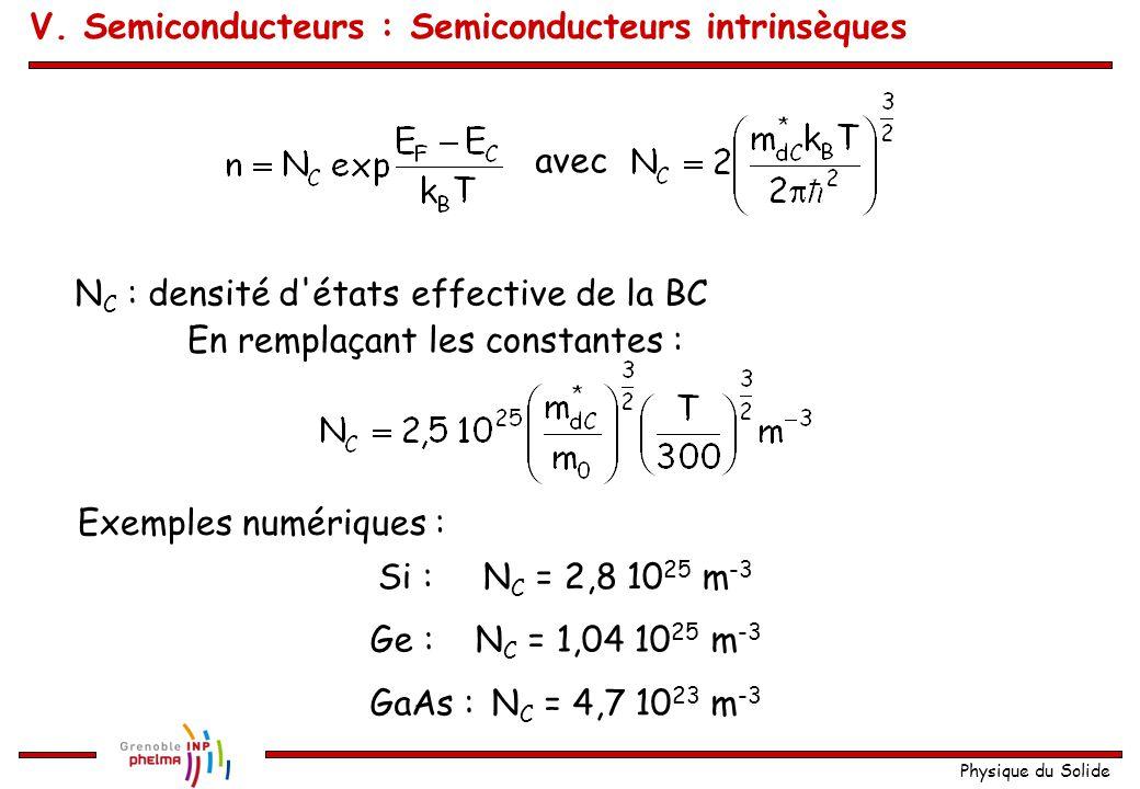 Physique du Solide avec N C : densité d'états effective de la BC En remplaçant les constantes : Exemples numériques : Si :N C = 2,8 10 25 m -3 Ge :N C