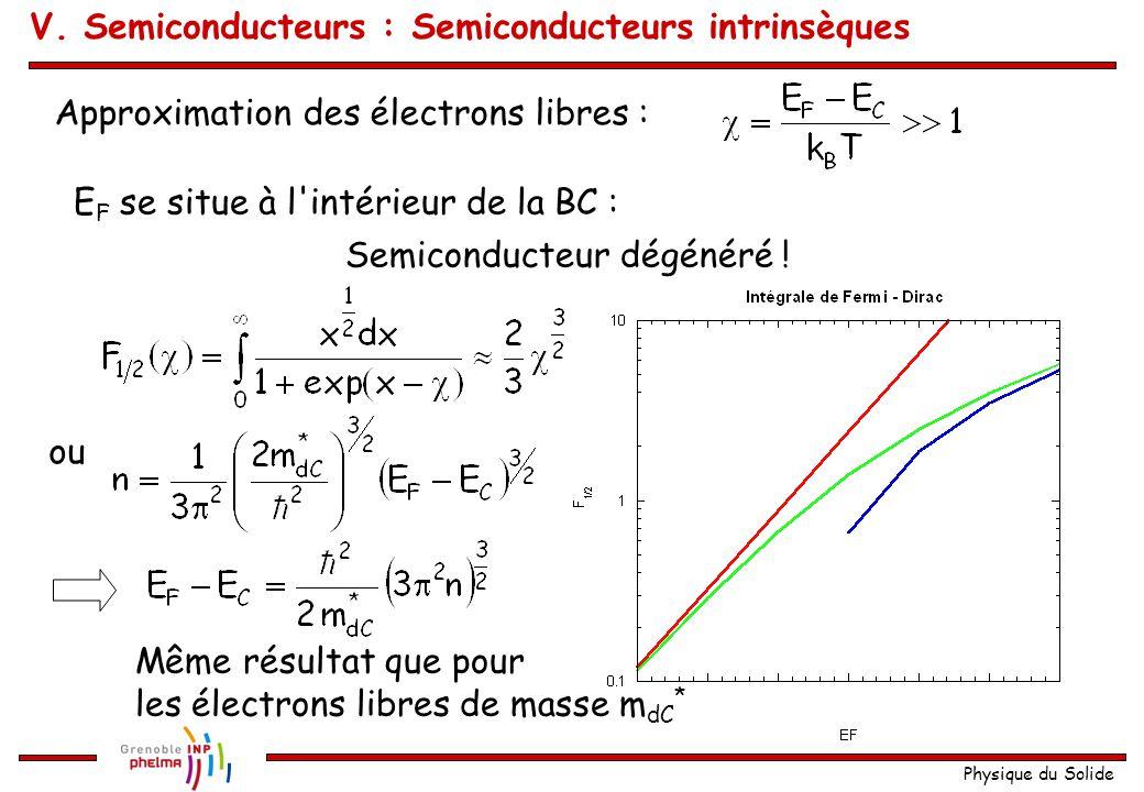 Physique du Solide Approximation des électrons libres : E F se situe à l'intérieur de la BC : Semiconducteur dégénéré ! ou Même résultat que pour les
