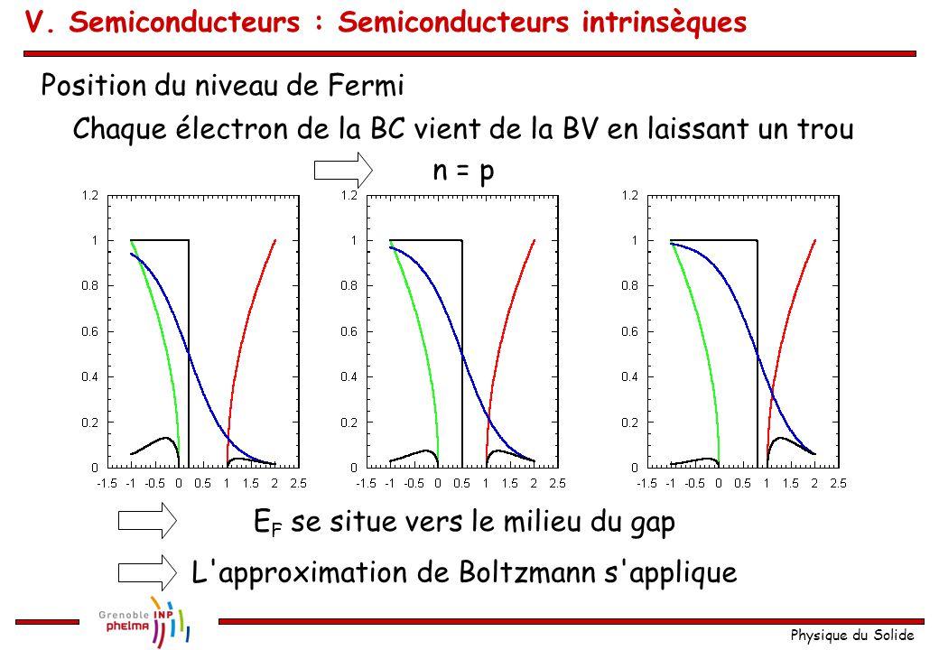 Physique du Solide Position du niveau de Fermi Chaque électron de la BC vient de la BV en laissant un trou n = p E F se situe vers le milieu du gap L'
