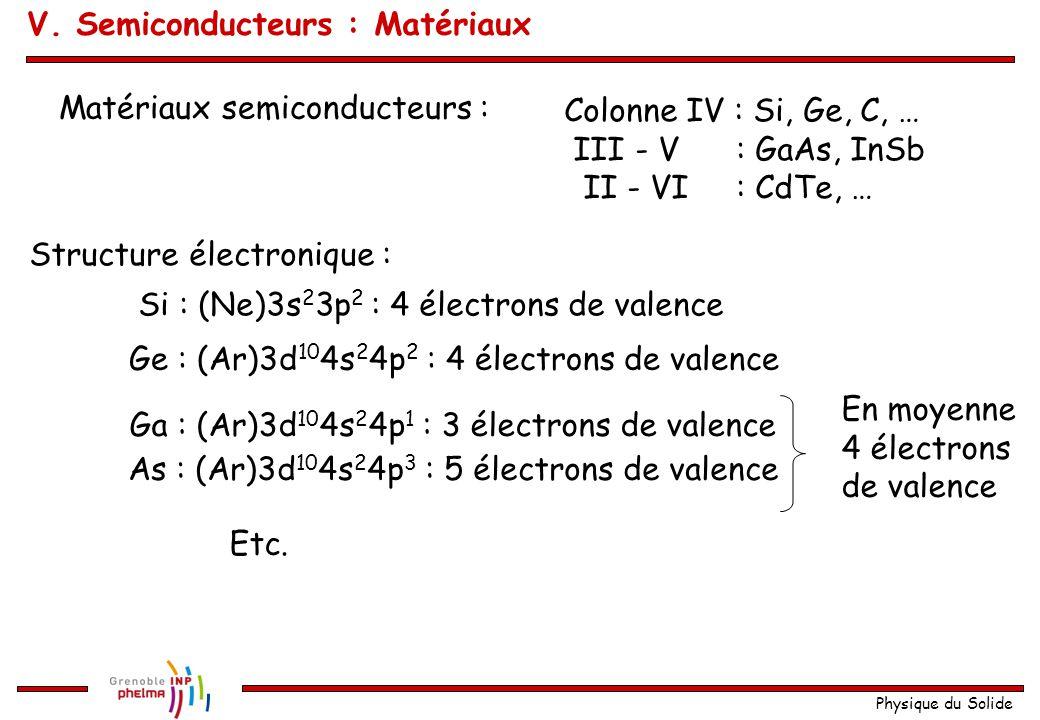 Physique du Solide Ge : (Ar)3d 10 4s 2 4p 2 : 4 électrons de valence Matériaux semiconducteurs : Colonne IV : Si, Ge, C, … III - V : GaAs, InSb II - V