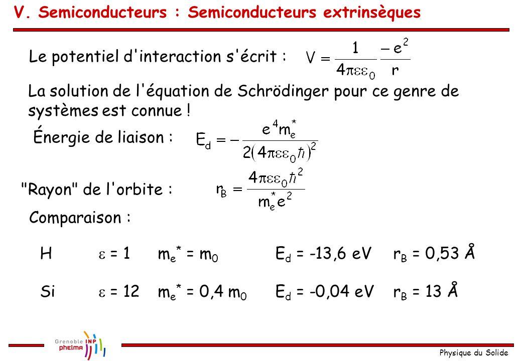 Physique du Solide Le potentiel d'interaction s'écrit : La solution de l'équation de Schrödinger pour ce genre de systèmes est connue ! Énergie de lia