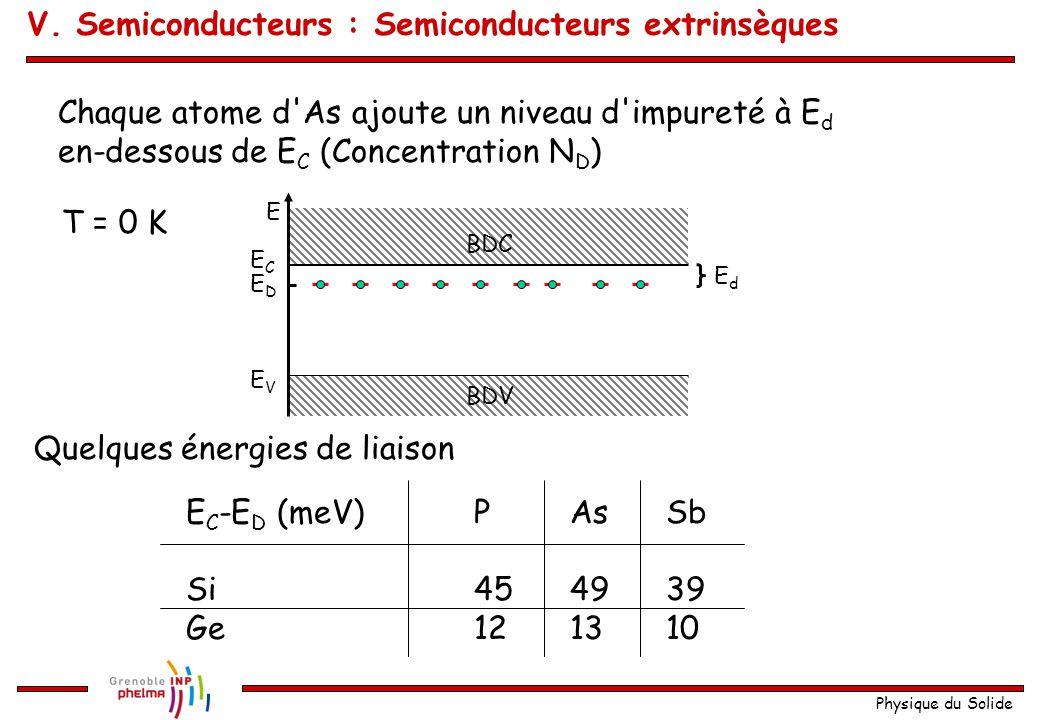 Physique du Solide Chaque atome d'As ajoute un niveau d'impureté à E d en-dessous de E C (Concentration N D ) Quelques énergies de liaison E C -E D (m