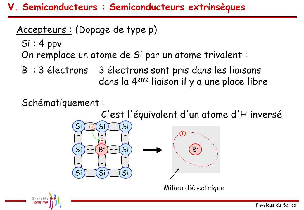 Physique du Solide Accepteurs : (Dopage de type p) ---- - ---- ---- ---- ---- - - Si B-B- - B-B- + Milieu diélectrique + - B : 3 électrons3 électrons