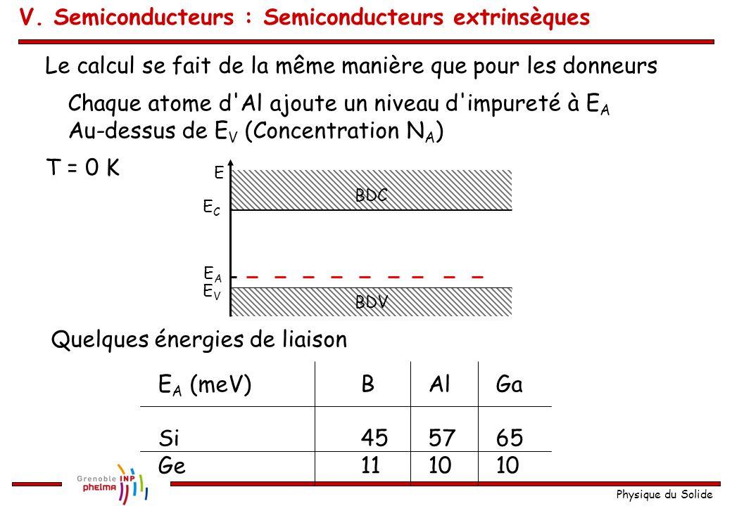 Physique du Solide Le calcul se fait de la même manière que pour les donneurs Chaque atome d'Al ajoute un niveau d'impureté à E A Au-dessus de E V (Co