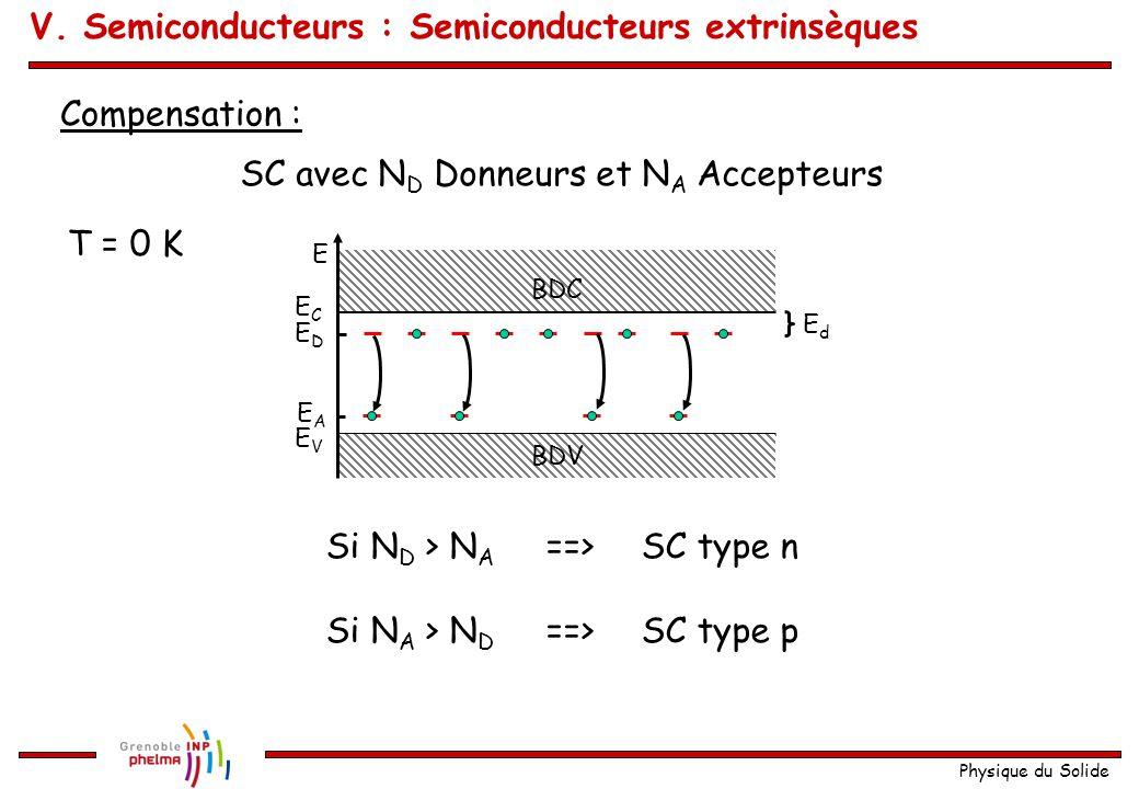 Physique du Solide Compensation : E ECEC EVEV EDED EdEd BDV BDC EAEA SC avec N D Donneurs et N A Accepteurs Si N D > N A ==> SC type n Si N A > N D ==