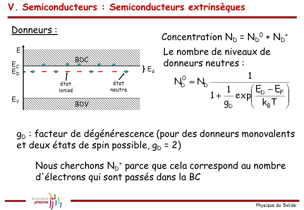 Physique du Solide Donneurs : E ECEC EVEV EDED EdEd BDV BDC état ionisé état neutre Concentration N D = N D 0 + N D + Le nombre de niveaux de donneurs