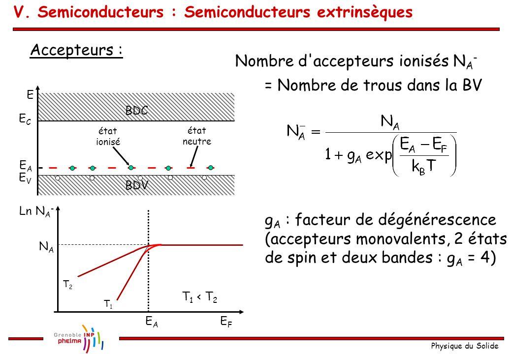 Physique du Solide Accepteurs : E ECEC EVEV EAEA BDV BDC état ionisé état neutre Nombre d'accepteurs ionisés N A - = Nombre de trous dans la BV g A :