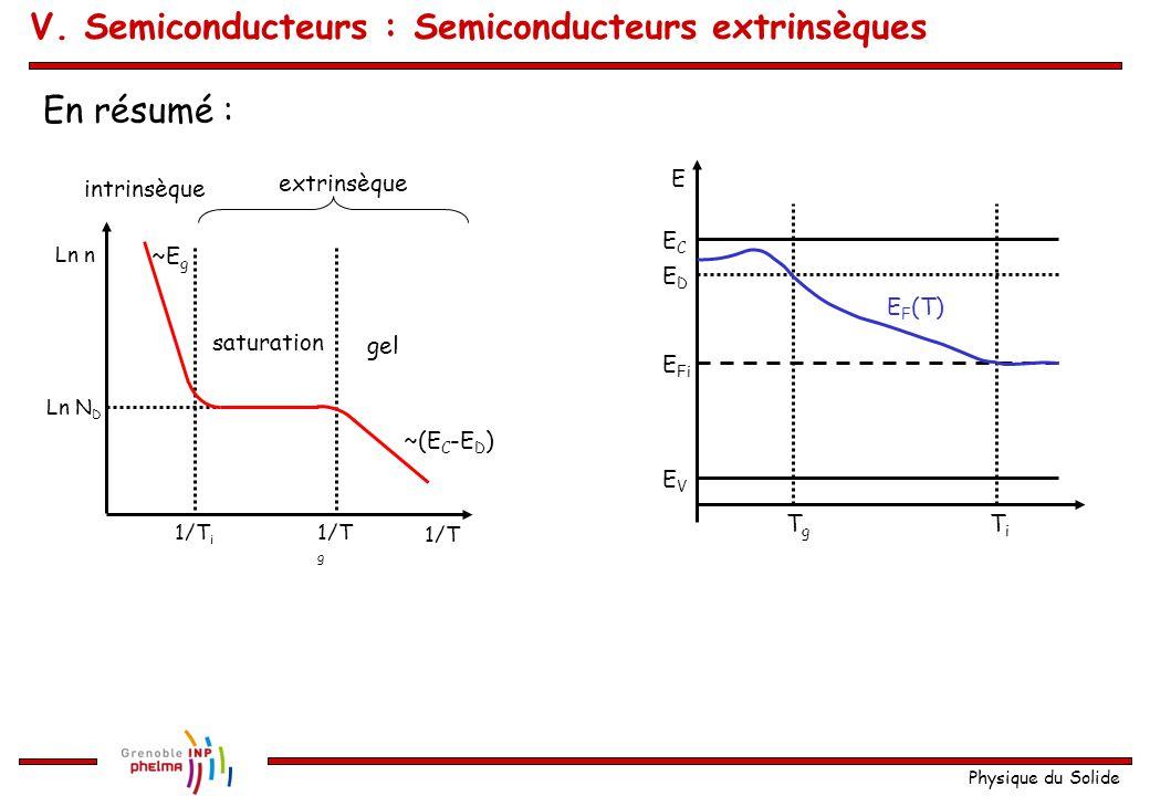 Physique du Solide En résumé : 1/T 1/T g 1/T i Ln N D Ln n gel saturation intrinsèque extrinsèque ~E g ~(E C -E D ) E EVEV ECEC EDED TiTi TgTg E F (T)