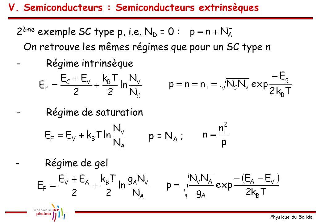 Physique du Solide 2 ème exemple SC type p, i.e. N D = 0 : On retrouve les mêmes régimes que pour un SC type n -Régime intrinsèque -Régime de saturati