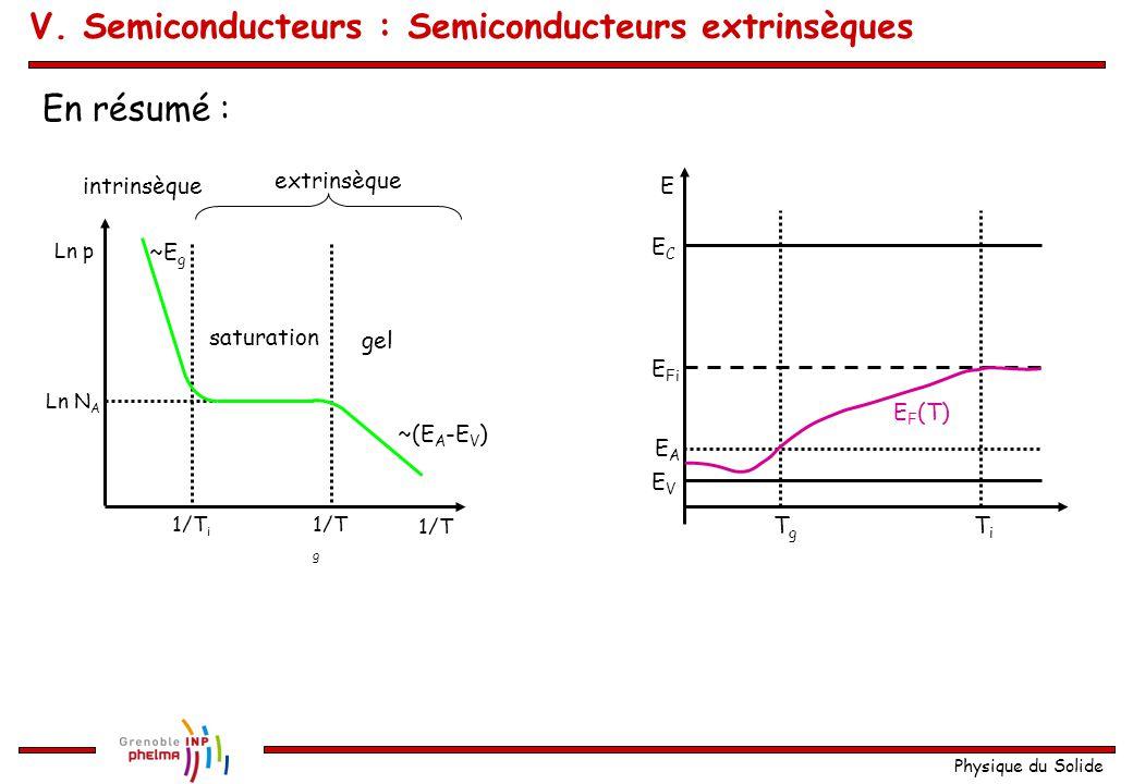 Physique du Solide En résumé : 1/T 1/T g 1/T i Ln N A Ln p gel saturation intrinsèque extrinsèque ~E g ~(E A -E V ) E EVEV ECEC EAEA TiTi TgTg E F (T)