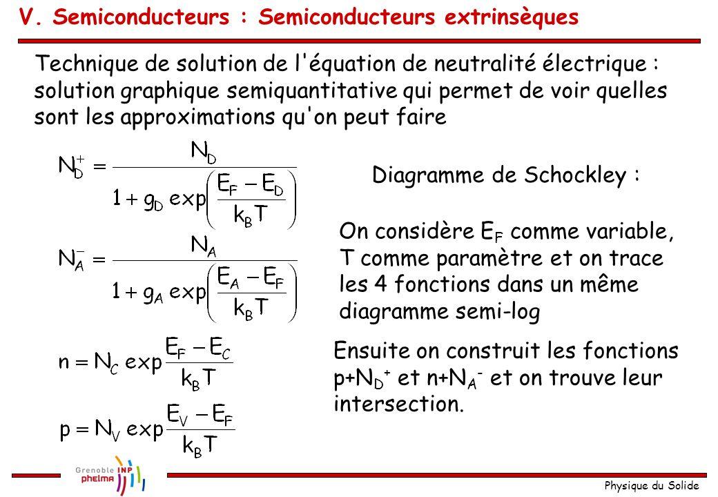 Physique du Solide Technique de solution de l'équation de neutralité électrique : solution graphique semiquantitative qui permet de voir quelles sont