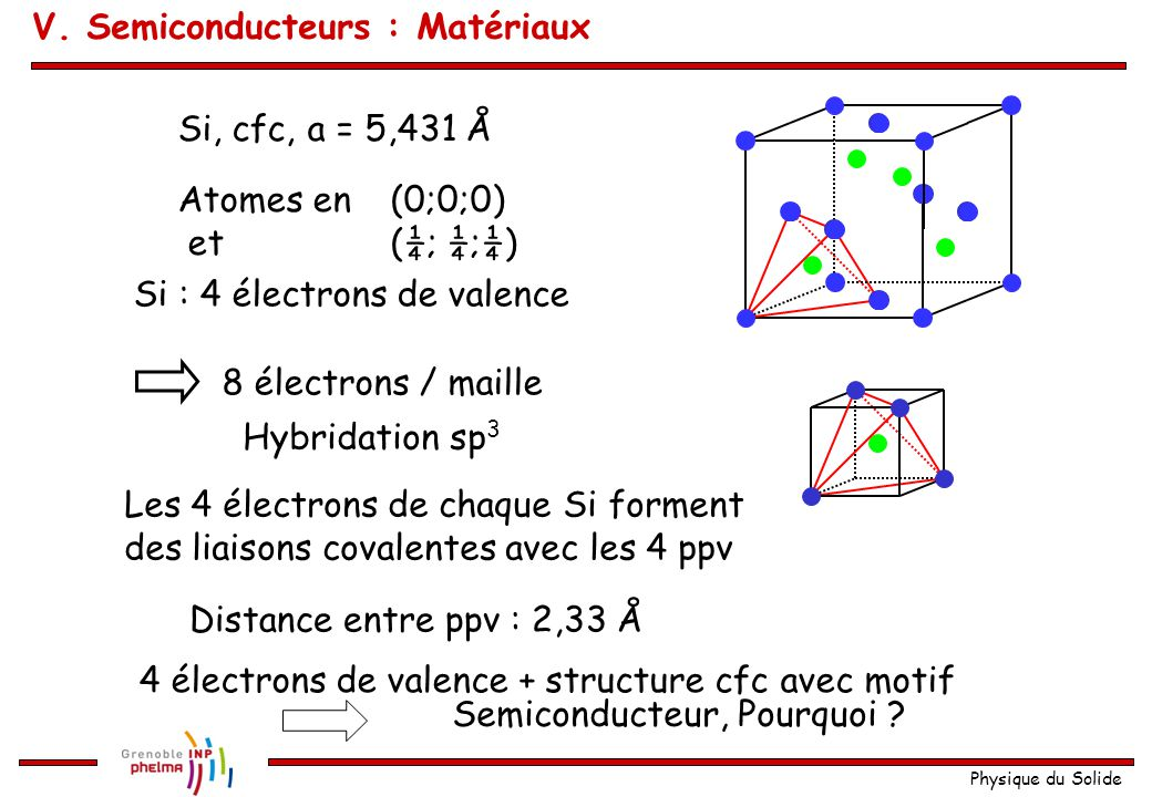 Physique du Solide Si, cfc, a = 5,431 Å Atomes en (0;0;0) et (¼; ¼;¼) Si : 4 électrons de valence 8 électrons / maille Hybridation sp 3 Les 4 électron