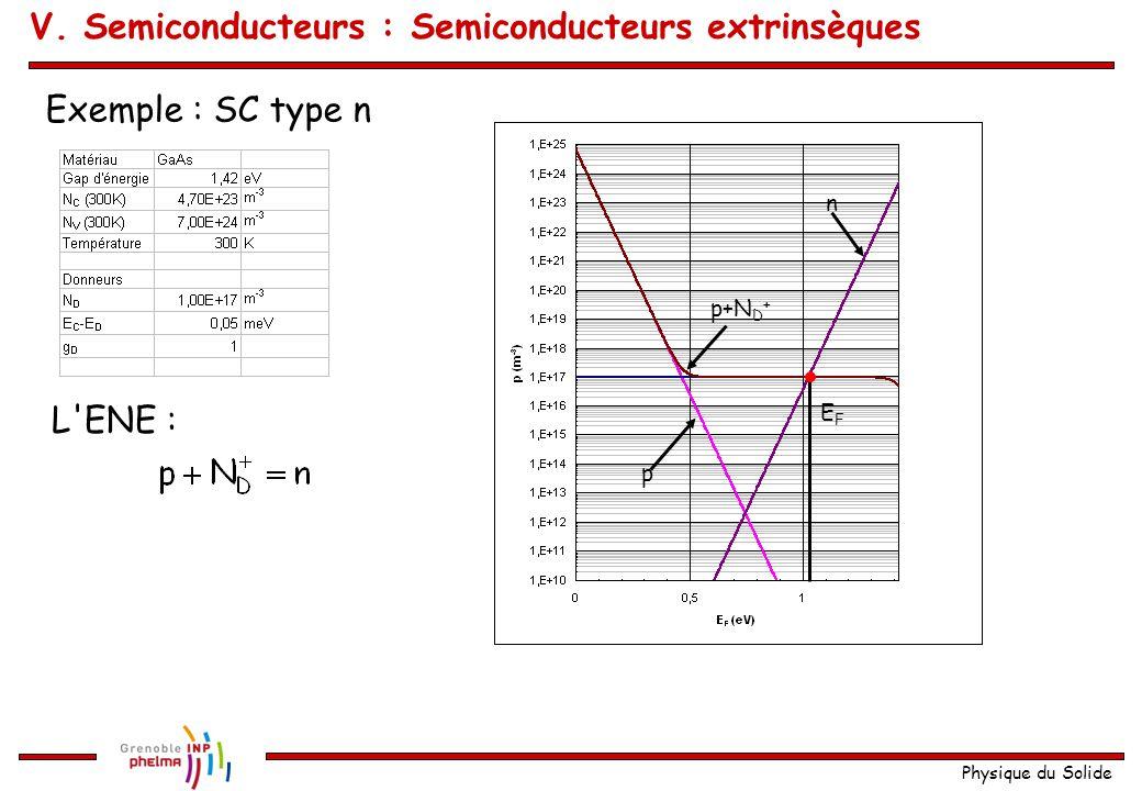 Physique du Solide Exemple : SC type n L'ENE : n p p+N D + EFEF V. Semiconducteurs : Semiconducteurs extrinsèques