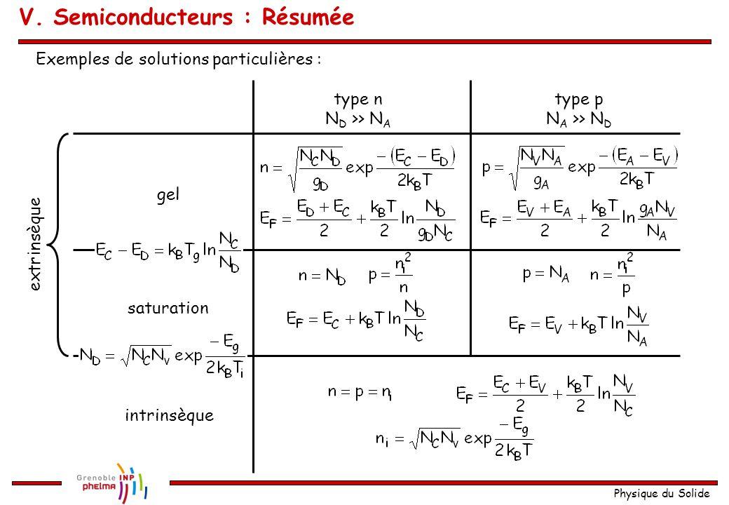 Physique du Solide V. Semiconducteurs : Résumée type n N D >> N A type p N A >> N D gel saturation intrinsèque extrinsèque Exemples de solutions parti