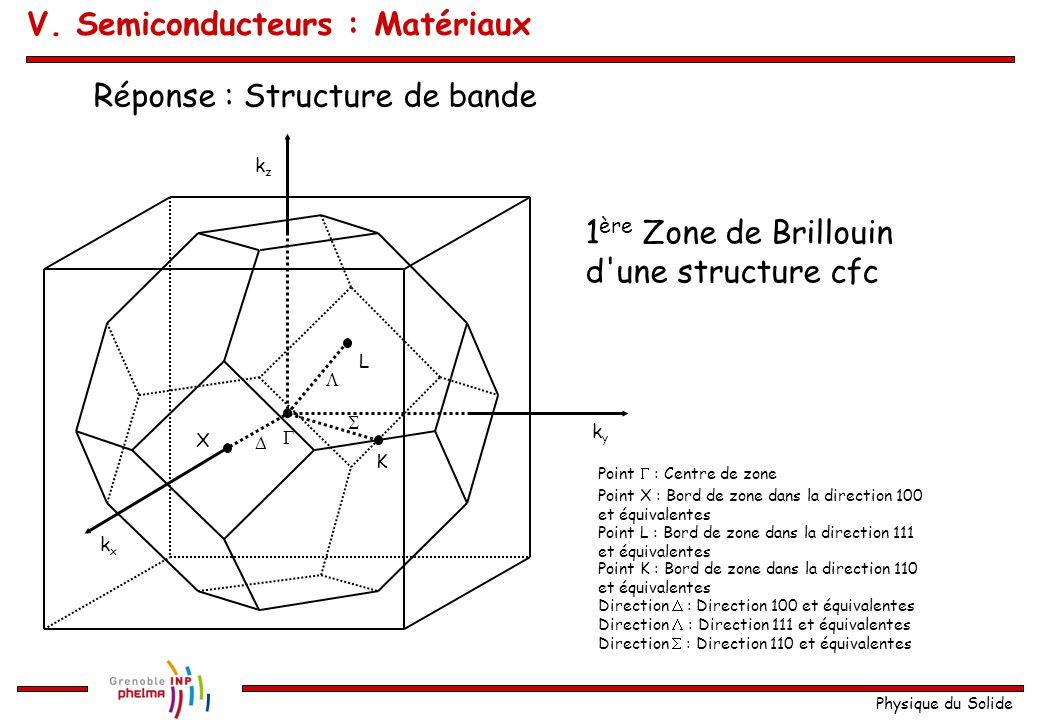 Physique du Solide 1 ère Zone de Brillouin d'une structure cfc kxkx kyky kzkz X L K     Point  : Centre de zone Direction  : Direction 100 et éq