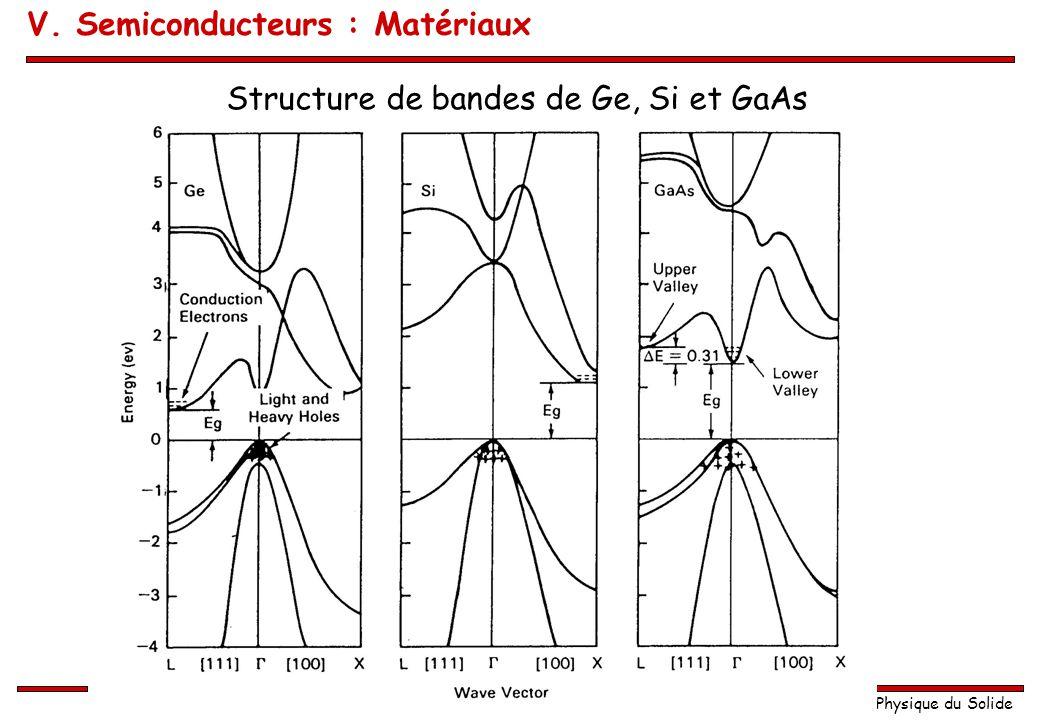 Physique du Solide Structure de bandes de Ge, Si et GaAs V. Semiconducteurs : Matériaux