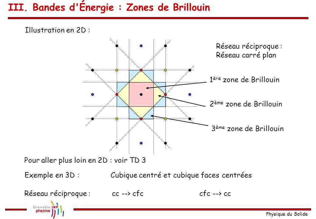 Physique du Solide Premier exemple en 1D : Soit une chaîne monoatomique de paramètre a x a III. Bandes d'Énergie : Zones de Brillouin Atomes 2 ème 3 è
