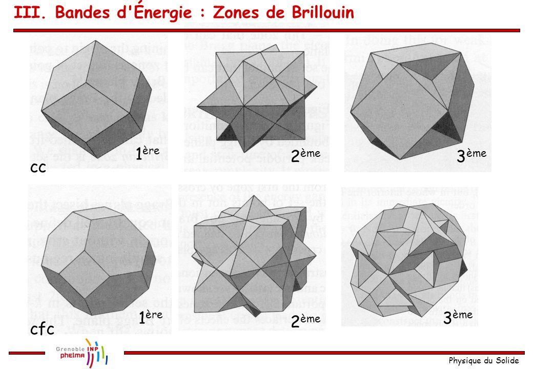 Physique du Solide Définition générale des zones de Brillouin (en 3D) On choisit un nœud du réseau réciproque comme origine. Ensuite on trace les plan