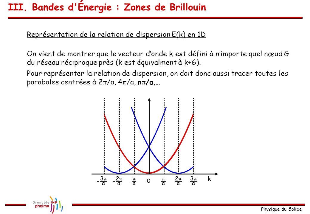 Physique du Solide Si pour une fonction de Bloch on remplace par : Rappel de la définition d une onde de Bloch : Par comparaison : Si on remplace par la physique ne change pas .