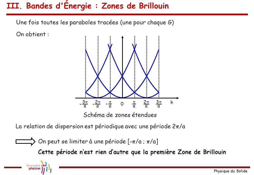 Physique du Solide 0  a  a 33 a 33 a 22 a 22 a k Représentation de la relation de dispersion E(k) en 1D 0  a  a 33 a 33 a 22 a 22