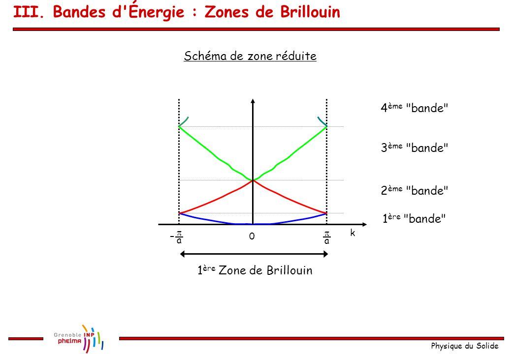 Physique du Solide Une fois toutes les paraboles tracées (une pour chaque G) 0  a  a 33 a 33 a 22 a 22 a k On obtient : Schéma de zones étendues La relation de dispersion est périodique avec une période 2  /a On peut se limiter à une période [-  /a ;  /a] Cette période n'est rien d'autre que la première Zone de Brillouin III.