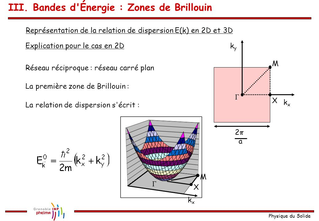 Physique du Solide Schéma de zone réduite 0  a  a k 1 ère bande 2 ème bande 3 ème bande 4 ème bande 1 ère Zone de Brillouin III.