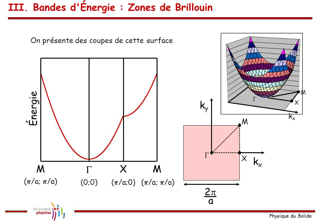 Physique du Solide Explication pour le cas en 2D Réseau réciproque : réseau carré plan La première zone de Brillouin : kxkx kyky 22 a  X M La relation de dispersion s écrit : kxkx  X M III.