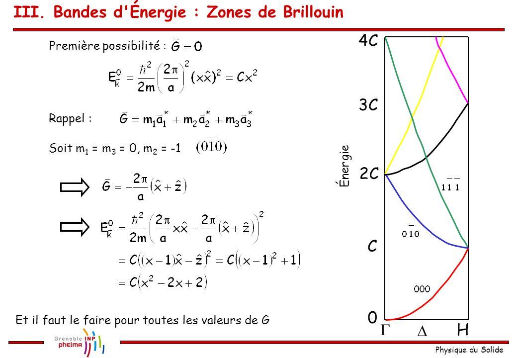 Physique du Solide 1 ère zone de Brillouin : La relation de dispersion : Regardons la direction  - H, i.e. k y = k z = 0 Dans ce cas : et III. Bande
