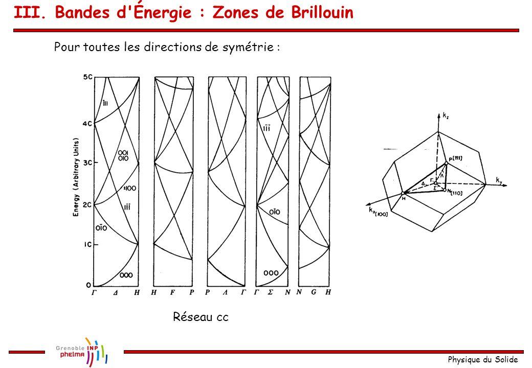 Physique du Solide  H  C 2C 4C 3C 0 Énergie Première possibilité : Rappel : Et il faut le faire pour toutes les valeurs de G Soit m 1 = m 3 = 0, m 2 = -1 III.