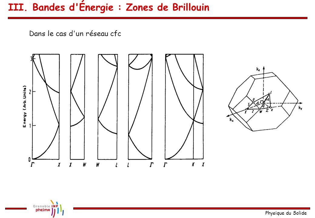 Physique du Solide Pour toutes les directions de symétrie : Réseau cc III. Bandes d'Énergie : Zones de Brillouin