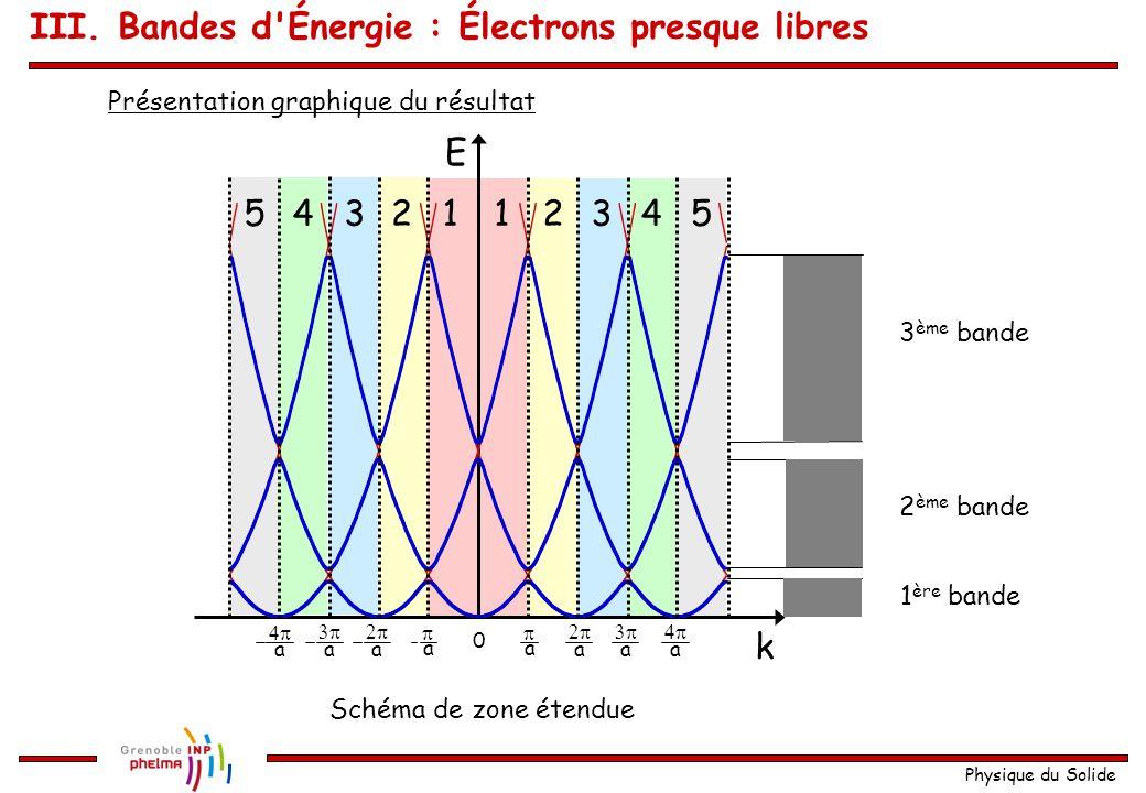Physique du Solide III. Bandes d'Énergie : Électrons presque libres L'ouverture de cette bande interdite est proportionnelle (au premier ordre) au pot