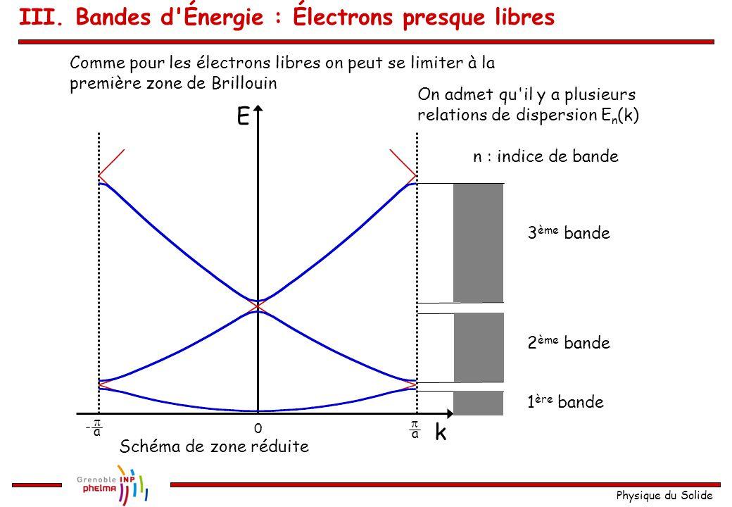 Physique du Solide Schéma de zone étendue k E 0  a  a  a a  a  a  a  a 1234512345 3 ème bande 2 ème bande 1 ère bande Présentation graphique du résultat III.
