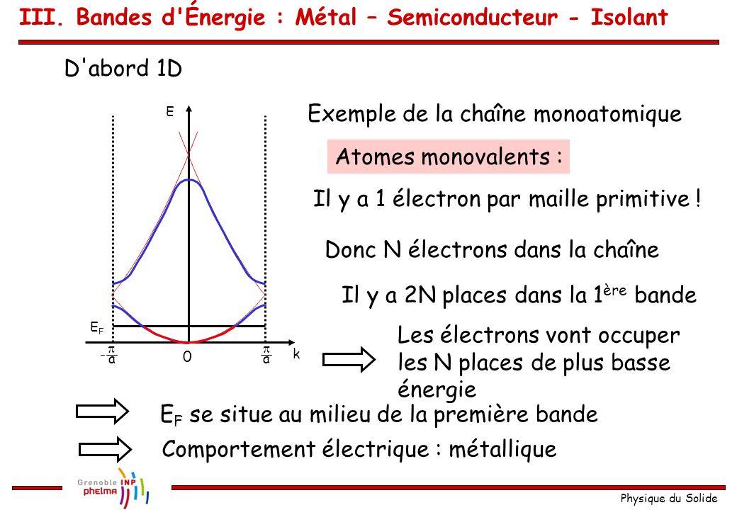Physique du Solide Une bande contient donc états N : Nombre de mailles primitives de l échantillon Un état peut abriter 2 électrons Il y a 2N places pour les électrons par bande .