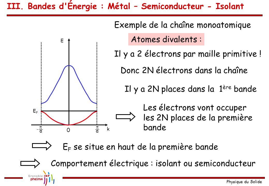 Physique du Solide D'abord 1D Exemple de la chaîne monoatomique Atomes monovalents : Il y a 1 électron par maille primitive ! Donc N électrons dans la