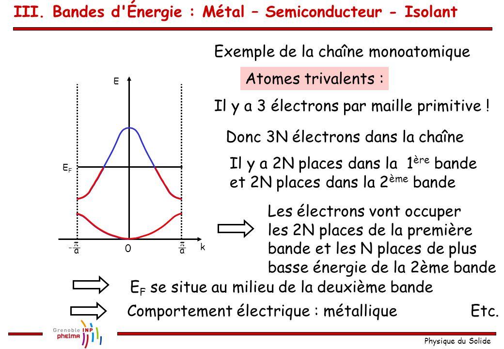 Physique du Solide Exemple de la chaîne monoatomique Atomes divalents : Il y a 2 électrons par maille primitive ! Donc 2N électrons dans la chaîne Il
