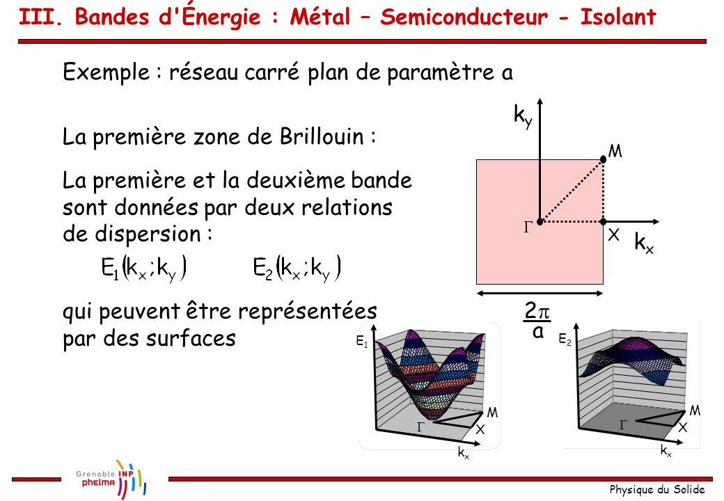 Physique du Solide Donc en une dimension c'est simple : Nombre d'électrons impair :comportement métallique Nombre d'électrons pair :isolant ou semicon