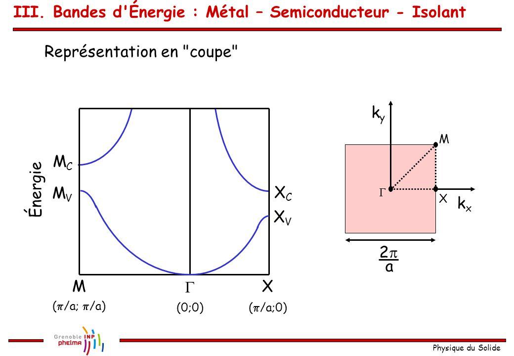 Physique du Solide Exemple : réseau carré plan de paramètre a kxkx kyky 22 a  X M La première zone de Brillouin : La première et la deuxième bande sont données par deux relations de dispersion : qui peuvent être représentées par des surfaces X M kxkx  E1E1 X M kxkx  E2E2 III.