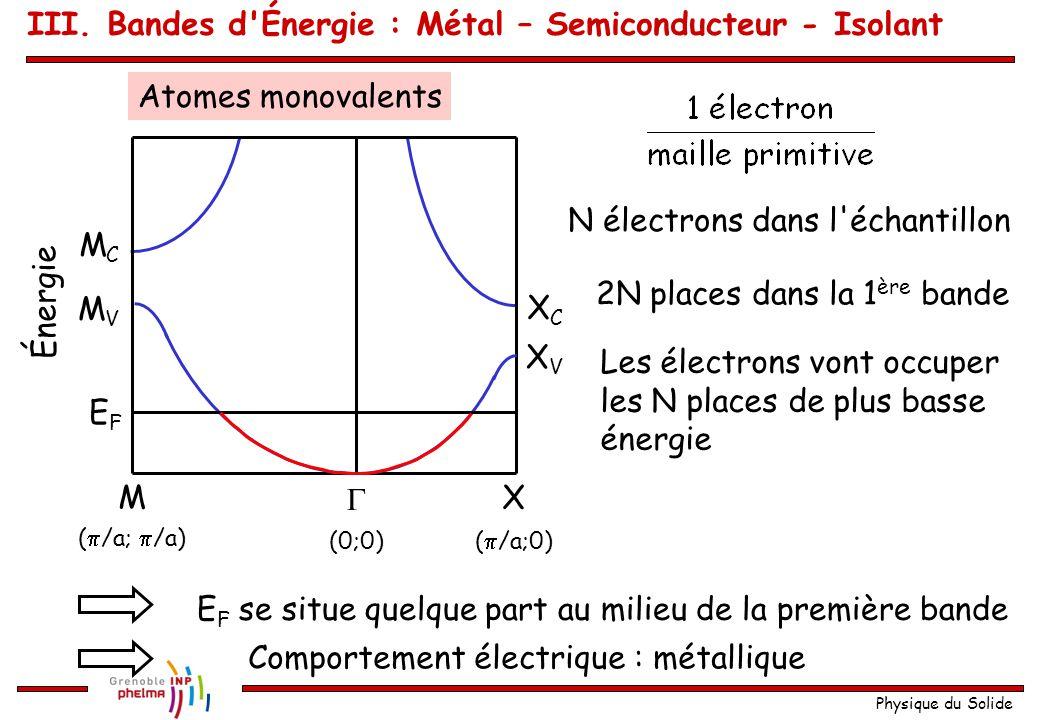Physique du Solide Représentation en coupe (  /a;  /a)  XM Énergie (0;0)(  /a;0) XCXC XVXV MCMC MVMV kxkx kyky 22 a  X M III.