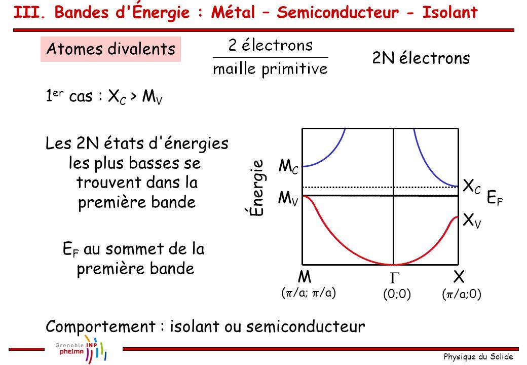 Physique du Solide (  /a;  /a)  XM Énergie (0;0)(  /a;0) XCXC XVXV MCMC MVMV Atomes monovalents N électrons dans l échantillon 2N places dans la 1 ère bande Les électrons vont occuper les N places de plus basse énergie Comportement électrique : métallique E F se situe quelque part au milieu de la première bande EFEF III.