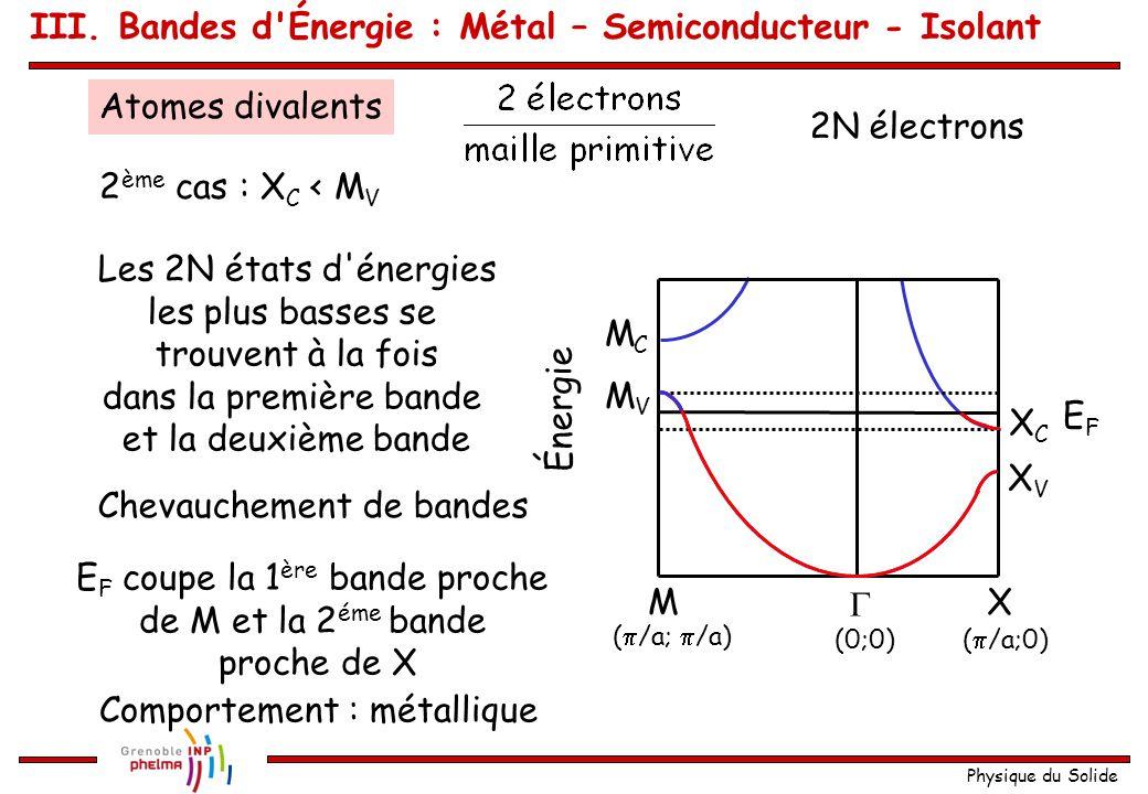 Physique du Solide Atomes divalents 1 er cas : X C > M V (  /a;  /a)  XM Énergie (0;0)(  /a;0) XCXC XVXV MCMC MVMV 2N électrons EFEF E F au sommet de la première bande Comportement : isolant ou semiconducteur Les 2N états d énergies les plus basses se trouvent dans la première bande III.