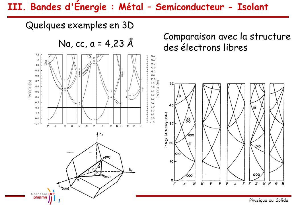 Physique du Solide Atomes divalents 2 ème cas : X C < M V 2N électrons Les 2N états d énergies les plus basses se trouvent à la fois dans la première bande et la deuxième bande Comportement : métallique Chevauchement de bandes (  /a;  /a)  XM Énergie (0;0)(  /a;0) XCXC XVXV MCMC MVMV EFEF E F coupe la 1 ère bande proche de M et la 2 éme bande proche de X III.