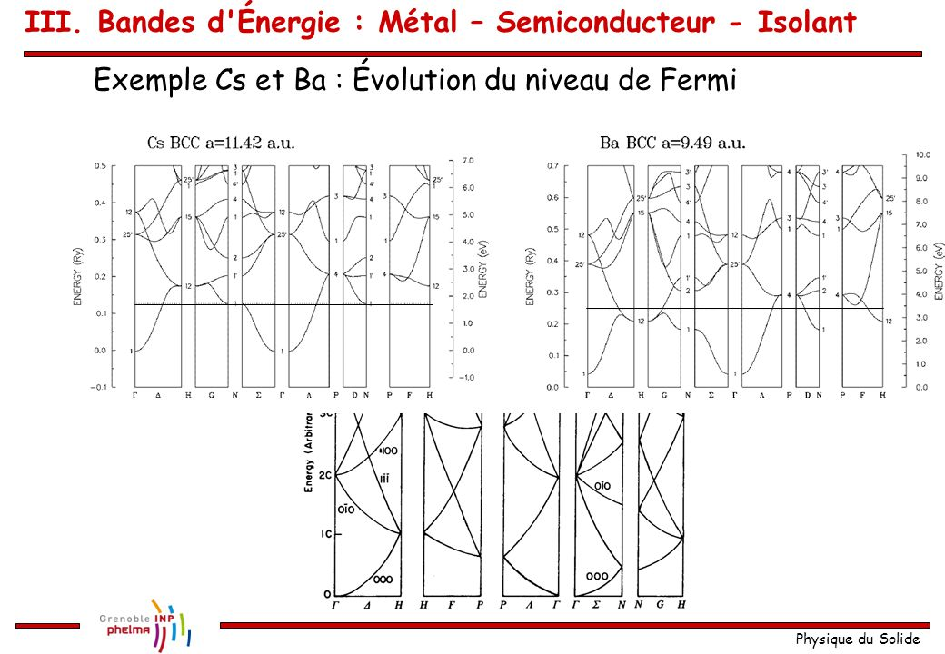 Physique du Solide Quelques exemples en 3D Na, cc, a = 4,23 Å Comparaison avec la structure des électrons libres III. Bandes d'Énergie : Métal – Semic