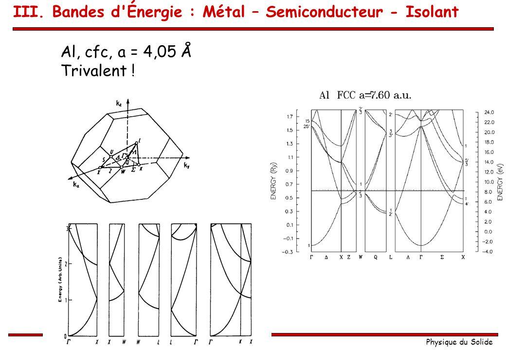 Physique du Solide Exemple Cs et Ba : Évolution du niveau de Fermi III. Bandes d'Énergie : Métal – Semiconducteur - Isolant