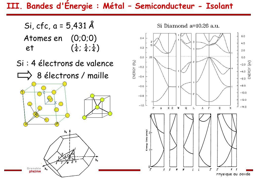 Physique du Solide Cu, cfc, a = 3,61 Å On remarque les bandes d III. Bandes d'Énergie : Métal – Semiconducteur - Isolant