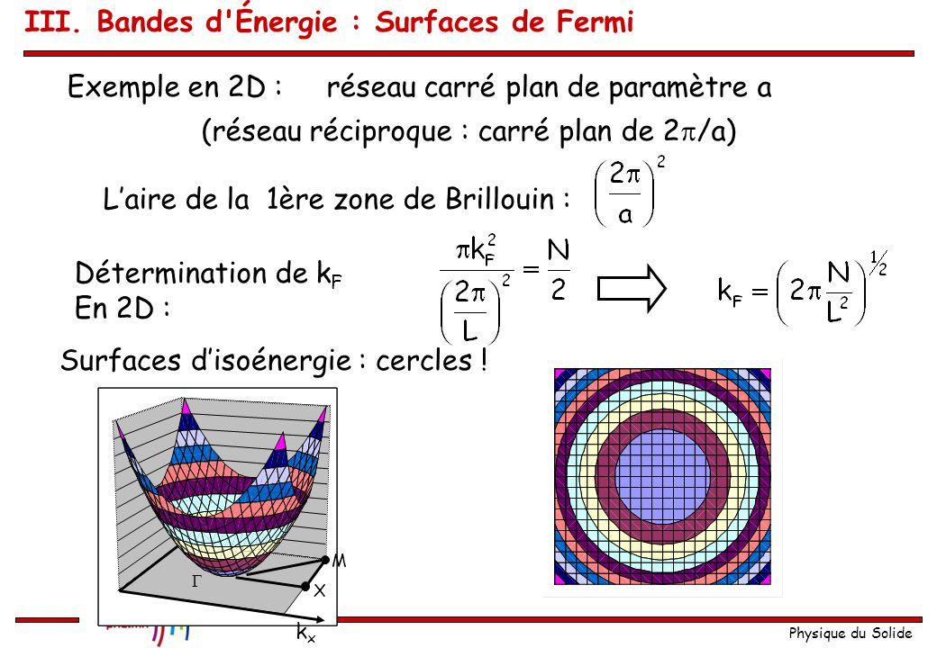 Physique du Solide Surfaces de Fermi Définition :La surface de Fermi est la surface, qui dans l'espace des k sépare les états occupés des états vides