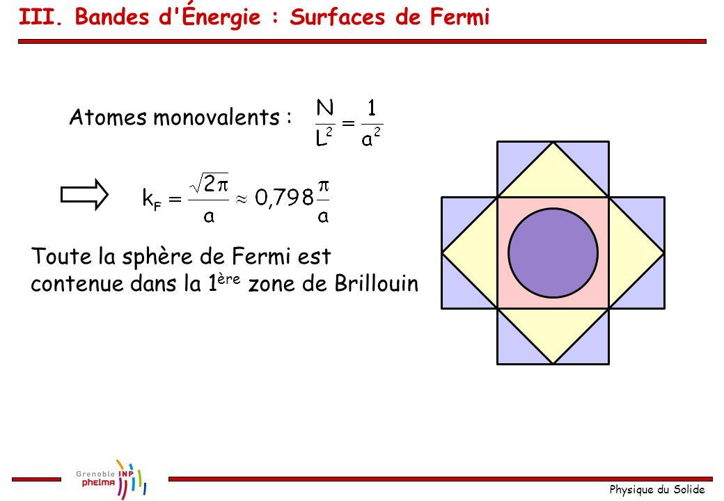Physique du Solide Exemple en 2D : réseau carré plan de paramètre a (réseau réciproque : carré plan de 2  /a) L'aire de la 1ère zone de Brillouin : Détermination de k F En 2D : Surfaces d'isoénergie : cercles .