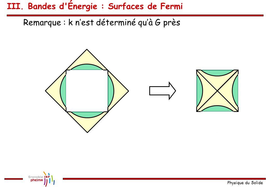 Physique du Solide Atomes trivalents : Une partie se trouve dans la deuxième zone ! 1 ère 2 ème III. Bandes d'Énergie : Surfaces de Fermi