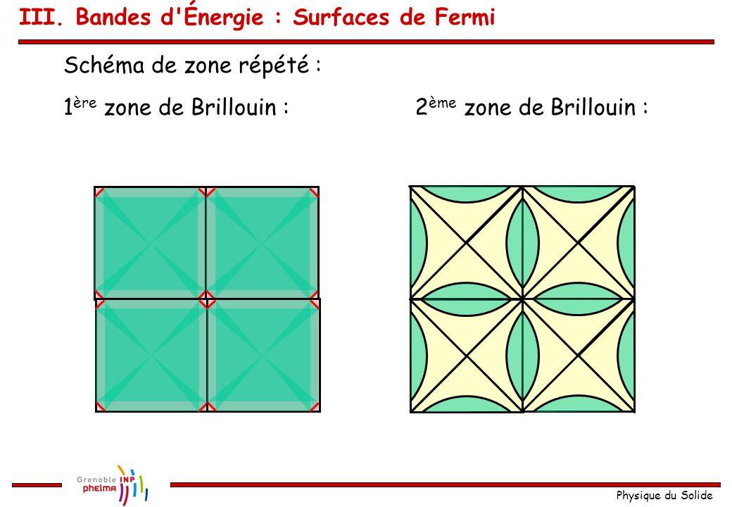 Physique du Solide Remarque : k n'est déterminé qu'à G près III. Bandes d'Énergie : Surfaces de Fermi