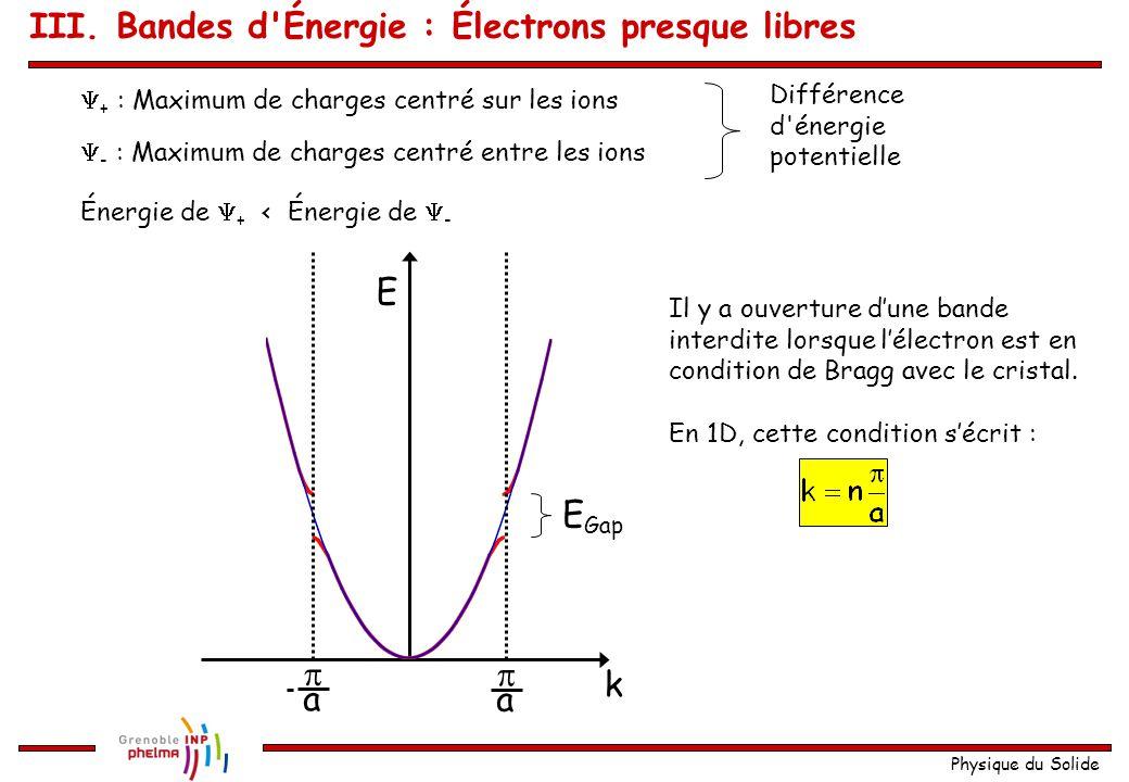 Physique du Solide Solution de l'équation de Schrödinger : Avec A = B pour x U(x)  + (x)  - (x) Distribution de la densité de charge III. Bandes d'É